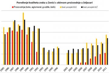 Zagađenje 1985-2011