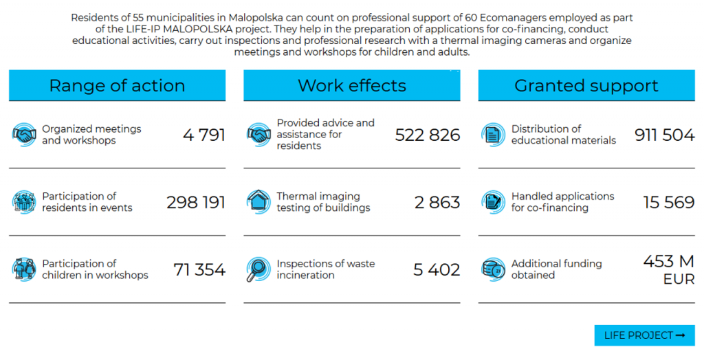 Krakow je uspio obezbijediti 453 miliona eura za smanjenje zagađenja zraka