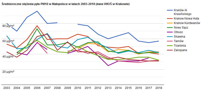 Smanjenje koncentracija prašine u Krakowu