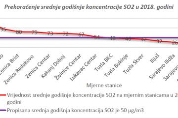 Srednja godišnja koncentracija SO2 u 2018. godini