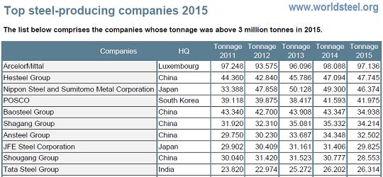 ArcelorMittal najveći proizvođač čelika na svijetu